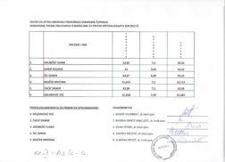 Lista rezultata i prijedlog kandidata za prijam na spec.